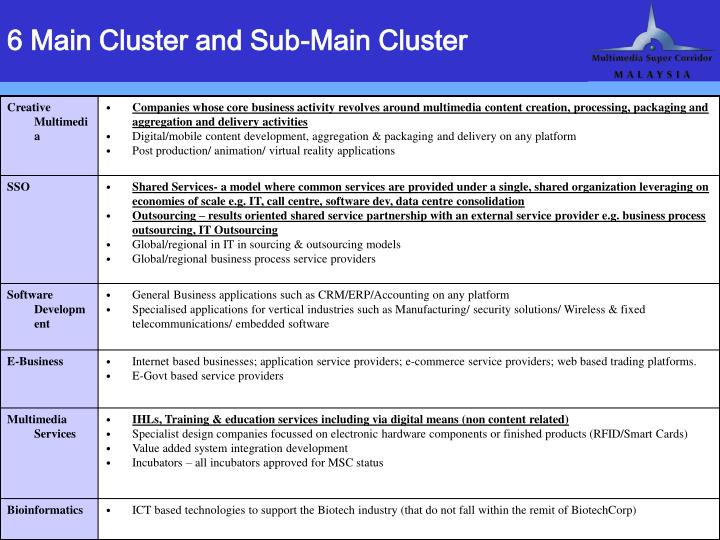 6 Main Cluster and Sub-Main Cluster