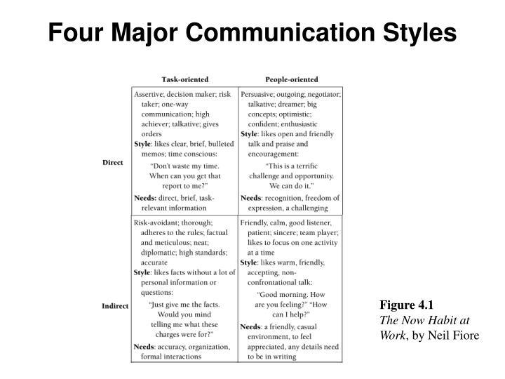 Four Major Communication Styles