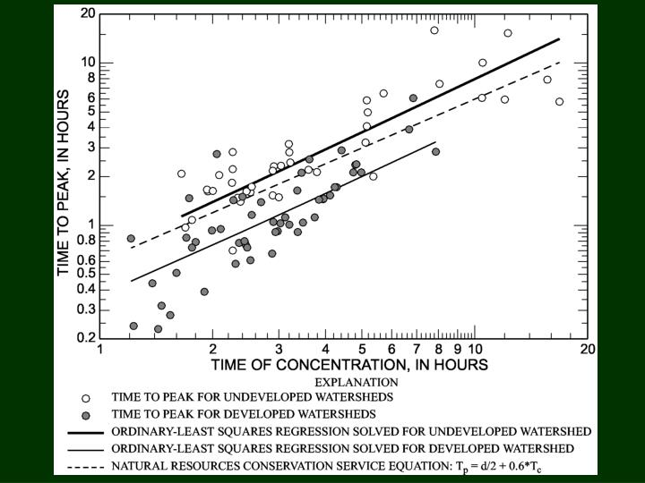 ESTIMATION OF TIME TO PEAK FROM TIME OF CONCENTRATION