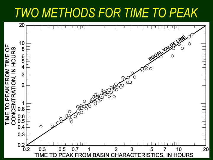 TWO METHODS FOR TIME TO PEAK