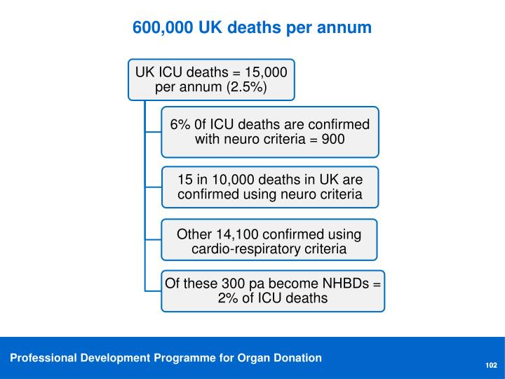 600,000 UK deaths per annum