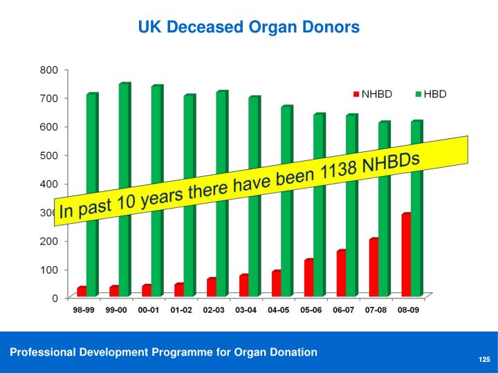 UK Deceased Organ Donors