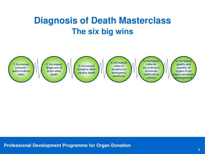 Diagnosis of Death Masterclass