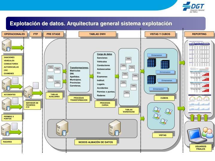 Explotación de datos. Arquitectura general sistema explotación