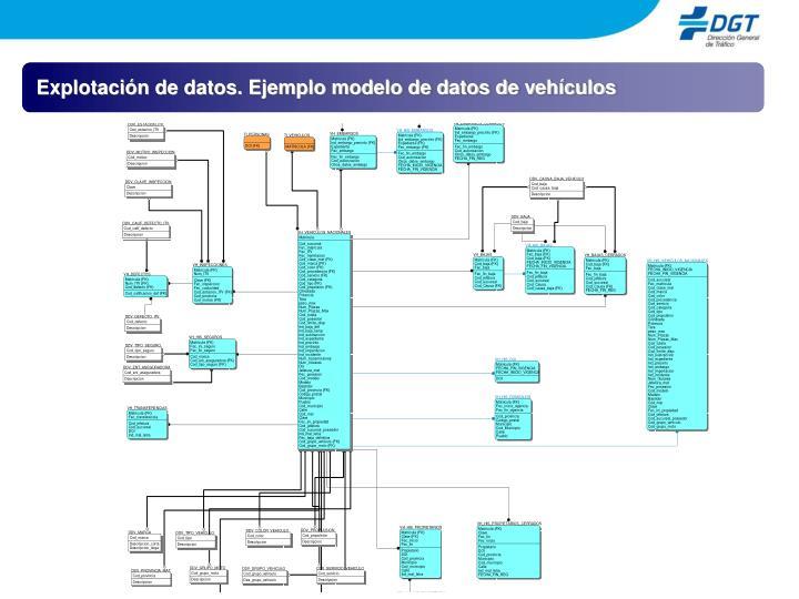 Explotación de datos. Ejemplo modelo de datos de vehículos