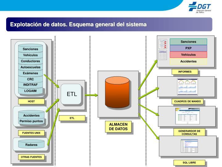 Explotación de datos. Esquema general del sistema