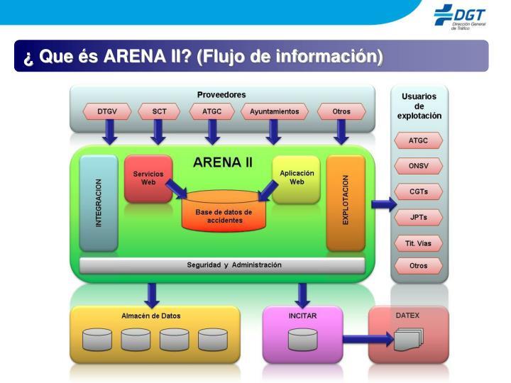 ¿ Que és ARENA II? (Flujo de información)