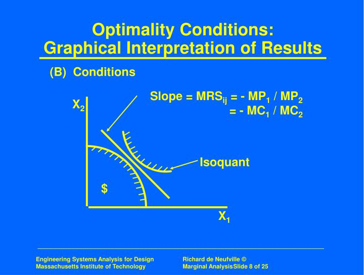 Optimality Conditions: