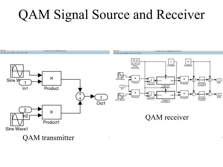 QAM Signal Source and Receiver