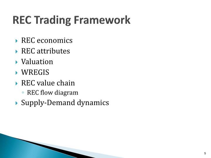 REC Trading Framework