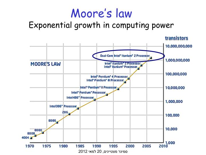 Moore s law exponential growth in computing power