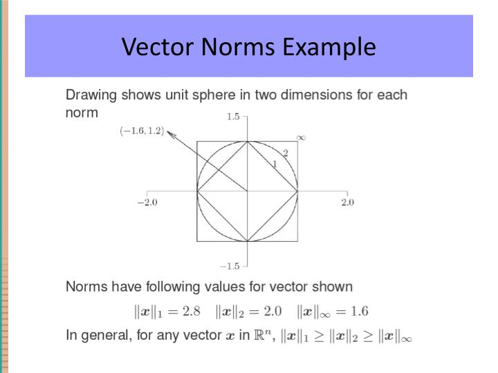 Vector Norms Example