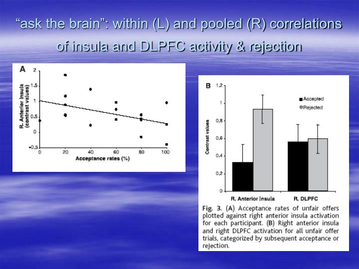 """ask the brain"": within (L) and pooled (R) correlations of insula and DLPFC activity & rejection"