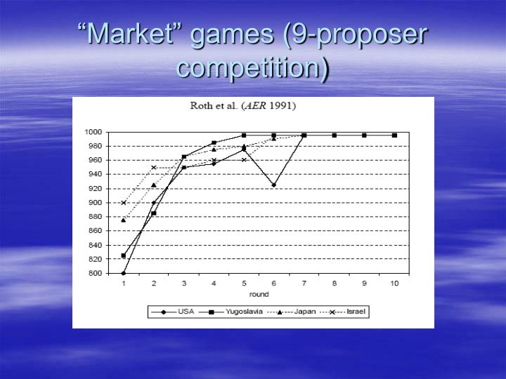 """Market"" games (9-proposer competition)"