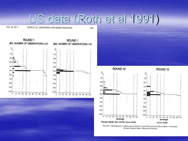 Us data roth et al 1991