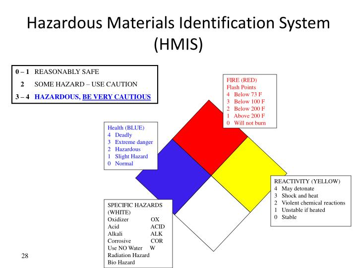 Hazardous Materials Identification System (HMIS)