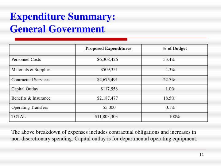 Expenditure Summary: