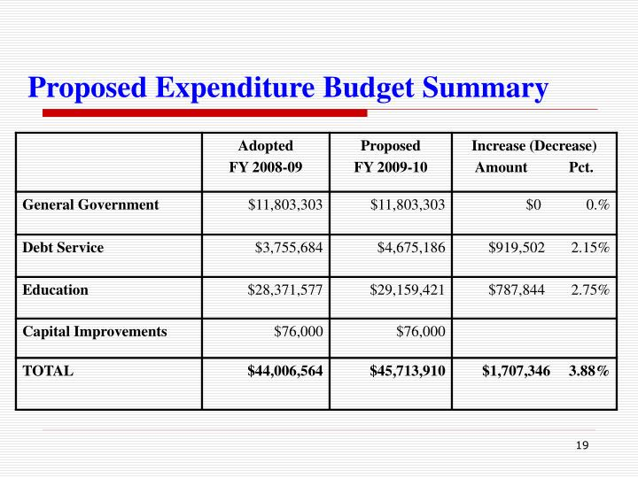 Proposed Expenditure Budget Summary