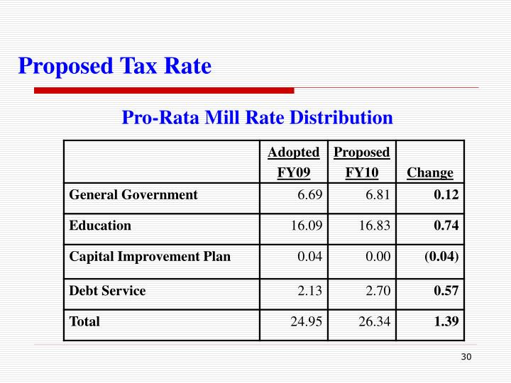 Proposed Tax Rate