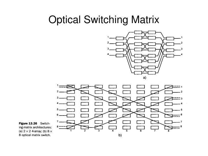 Optical Switching Matrix