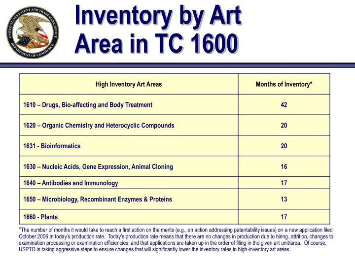 Inventory by Art