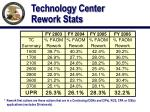 technology center rework stats