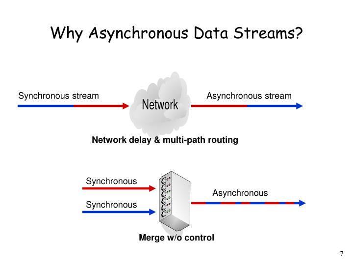 Why Asynchronous Data Streams?