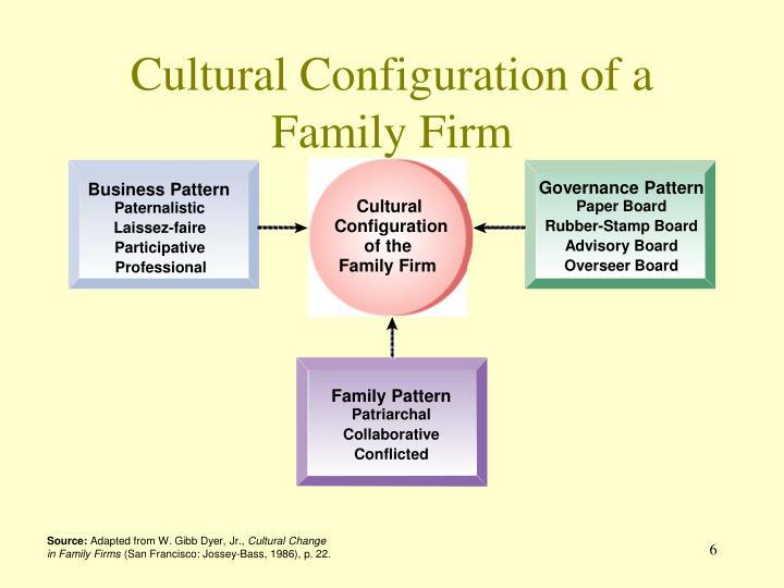 Governance Pattern