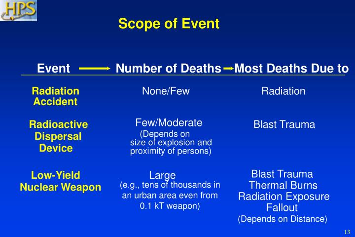 Scope of Event