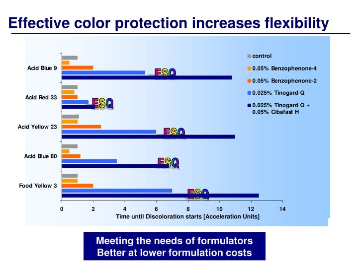 Effective color protection increases flexibility