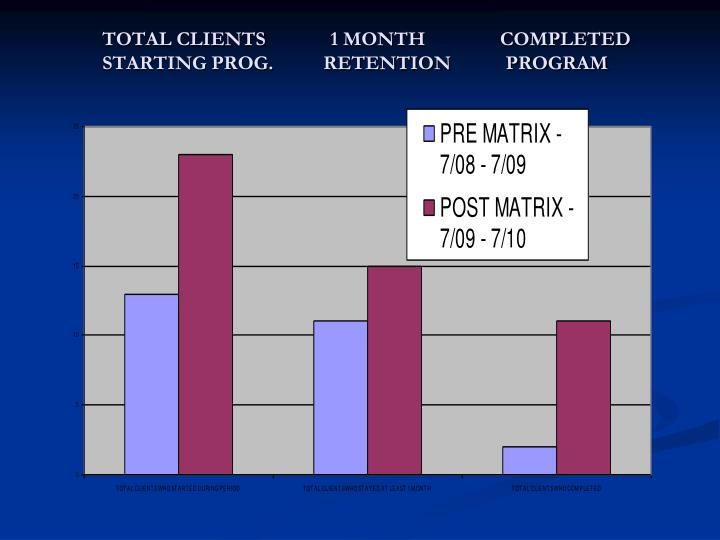 TOTAL CLIENTS	       1 MONTH               COMPLETED