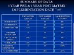 summary of data 1 year pre 1 year post matrix implementation date 7 09