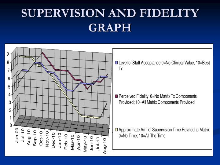 SUPERVISION AND FIDELITY GRAPH