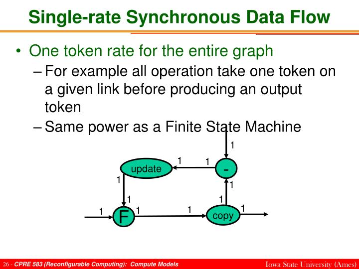 Single-rate Synchronous Data Flow
