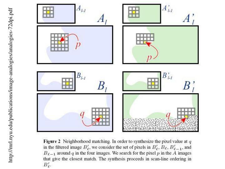 http://mrl.nyu.edu/publications/image-analogies/analogies-72dpi.pdf