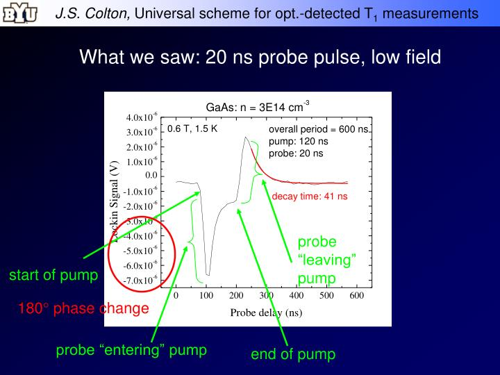 What we saw: 20 ns probe pulse, low field
