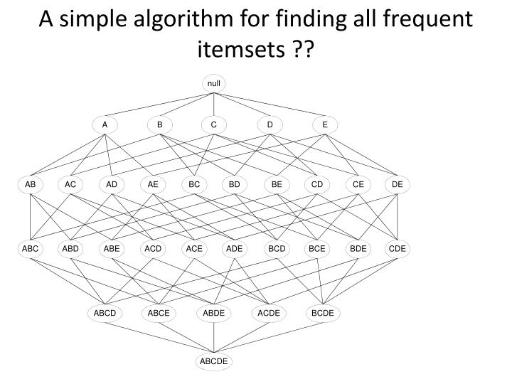 A simple algorithm for finding all frequent