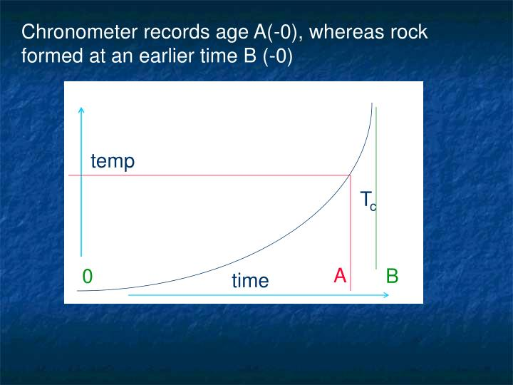 Chronometer records age A(-0), whereas rock formed at an earlier time B (-0)