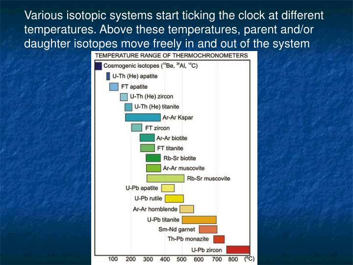 Various isotopic systems start ticking the clock at different temperatures. Above these temperatures, parent and/or daughter isotopes move freely in and out of the system