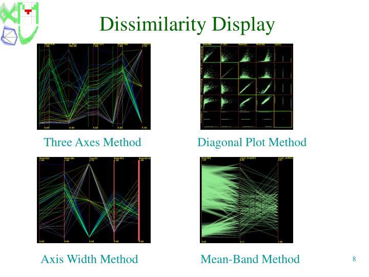 Dissimilarity Display
