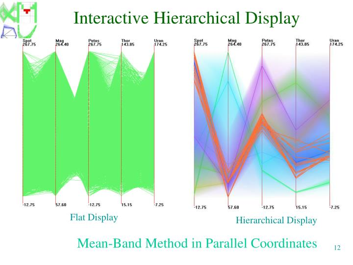 Interactive Hierarchical Display