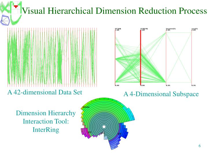 Visual Hierarchical Dimension Reduction Process