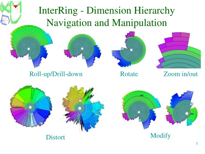 InterRing - Dimension Hierarchy Navigation and Manipulation