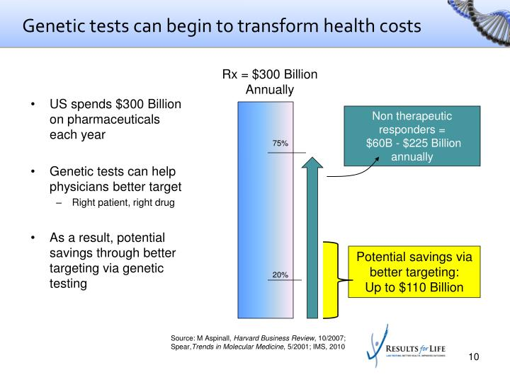 Genetic tests can begin to transform health costs