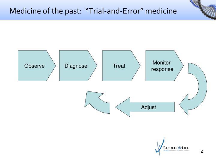 "Medicine of the past:  ""Trial-and-Error"" medicine"