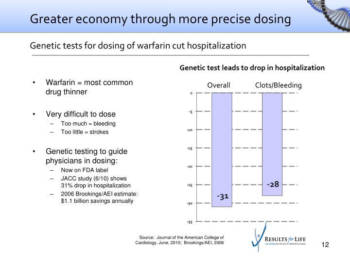 Greater economy through more precise dosing