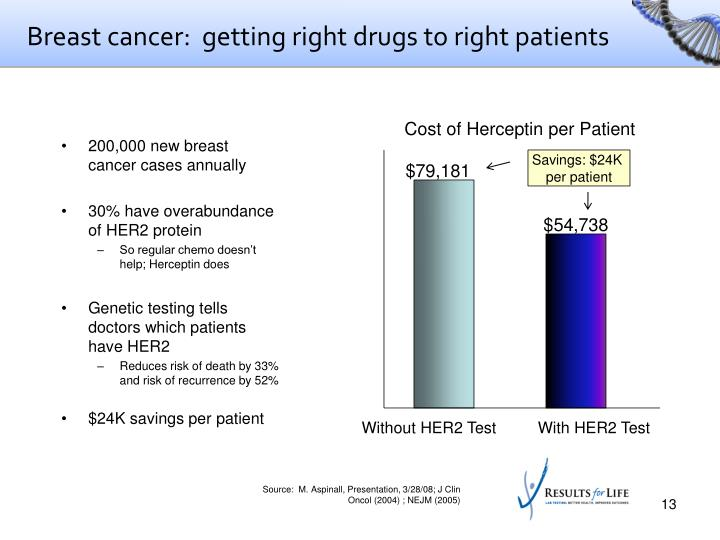 Breast cancer:  getting right drugs to right patients
