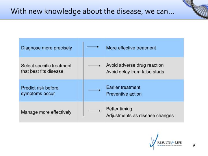 With new knowledge about the disease, we can…