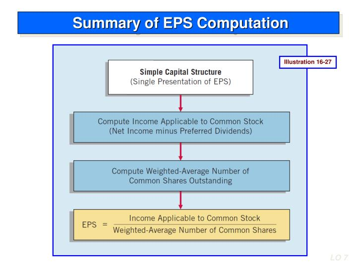 Summary of EPS Computation