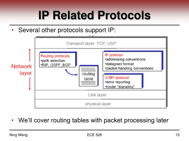 IP Related Protocols